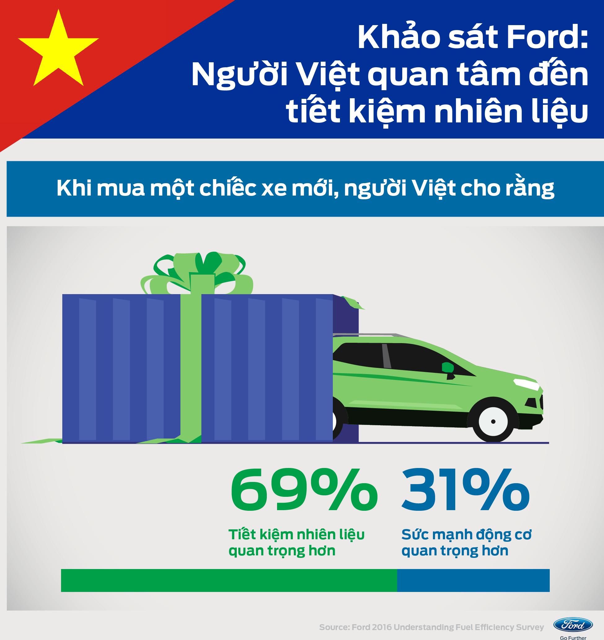 Người Việt quan tâm đến xe ô tô tiết kiệm nhiên liệu