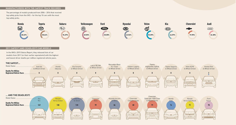 the-safest-cars-infographic-1.jpg