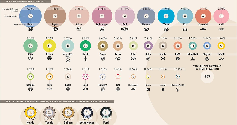 the-safest-cars-infographic-2.jpg