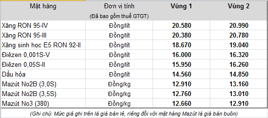 xang-dau-lai-dong-loat-tang-gia-xang-ron-95-van-tu-do-len-gia.png