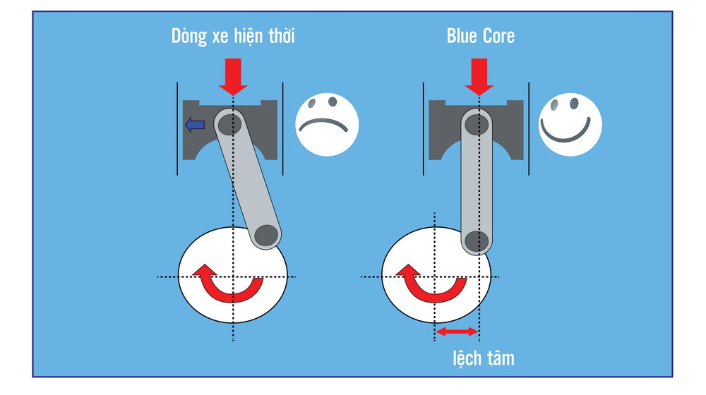 dong co BLUE CORE (1).jpg