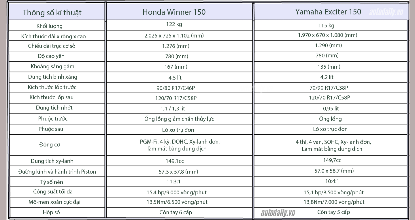 honda winner and Yamaha Exciter 150.jpg