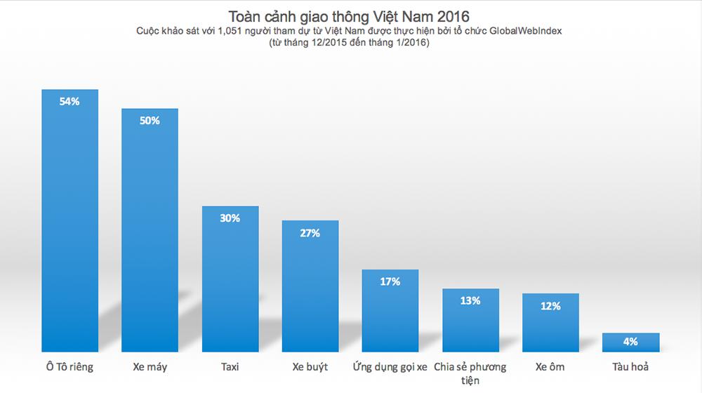 Người Việt đang dần có xu hướng sử dụng ô tô nhiều hơn 2