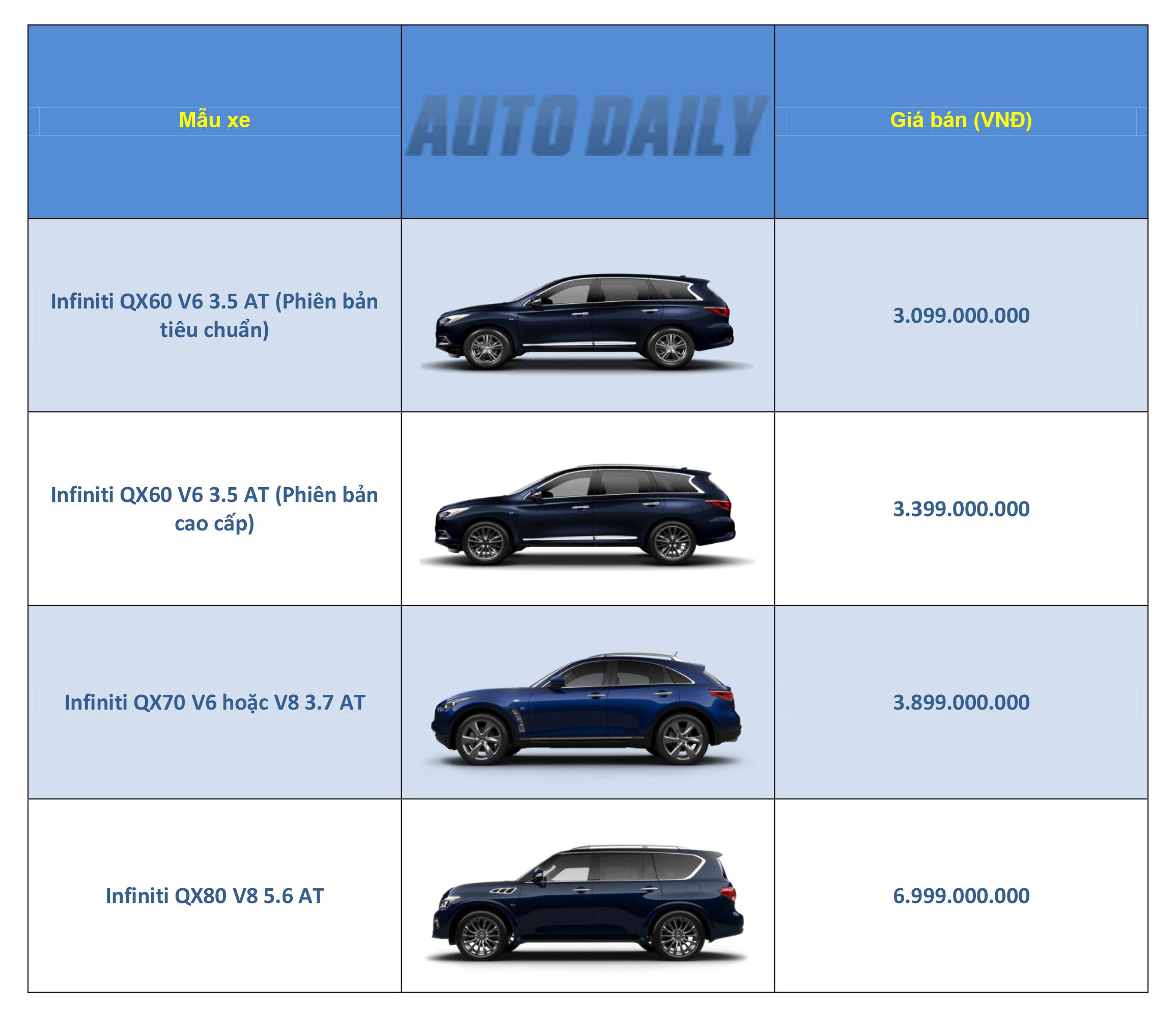 Bảng giá xe Infiniti tháng 3/2018