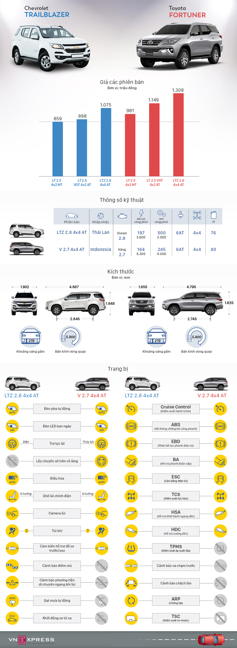 trailblazer-vs-fortuner.jpg