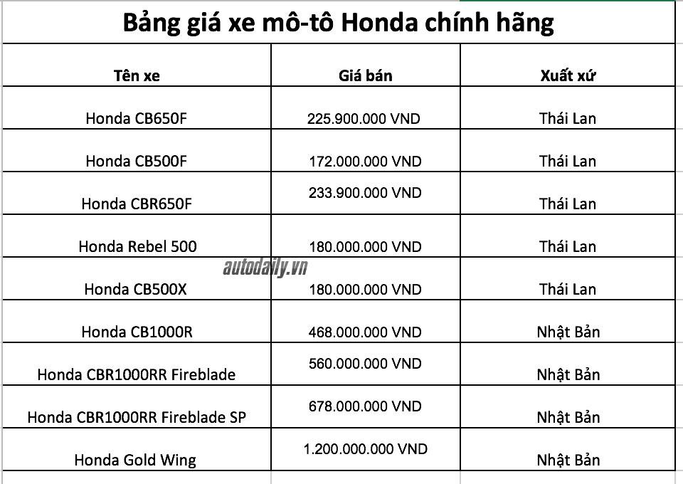 bang-gia-xe-moto-honda-autodaily.jpg