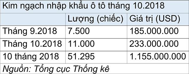 tang-dot-bien-o-to-nhap-khau-kich-no-thi-truong-cuoi-nam-nhapkhauoto-1540805542-width640height252.jpg