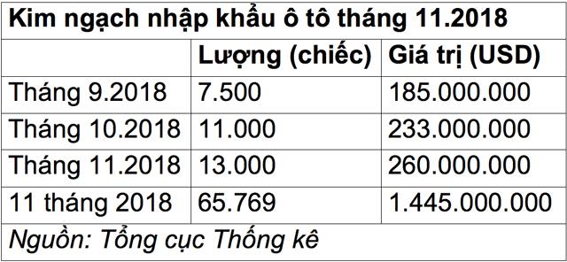 tiep-tuc-thoc-ga-o-to-nhap-khau-ap-sat-moc-15-ty-usd-nkoto2018-1543463908-width640height296.jpg