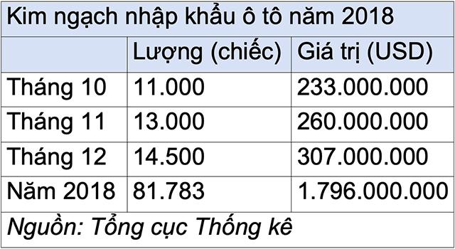 nguoi-viet-chi-gan-18-ty-usd-nhap-khau-o-to-trong-nam-2018-nkoto-1545964772-width640height350.jpg