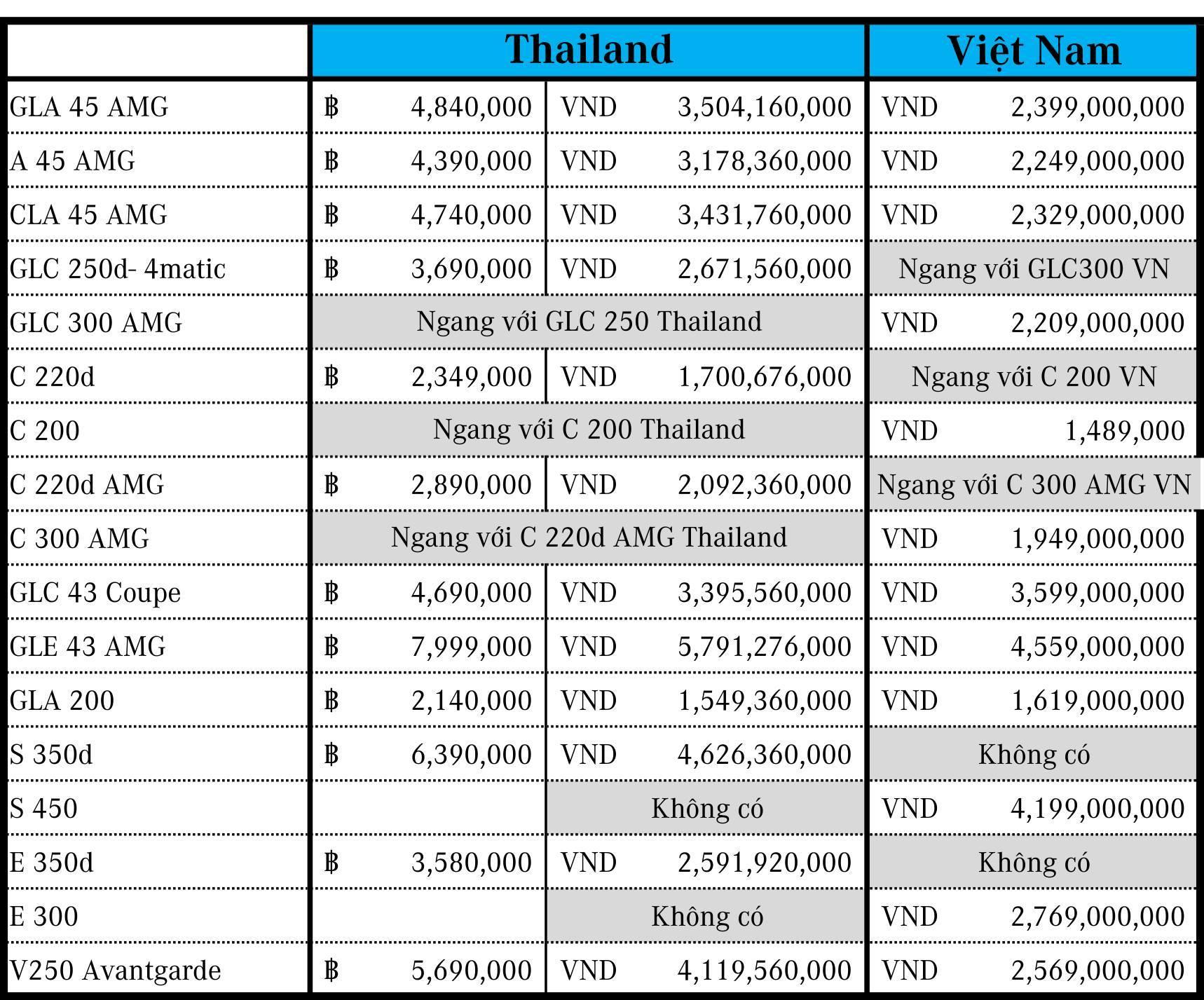 Ôtô Mercedes-Benz ở Việt Nam rẻ hơn tại Thái Lan cả tỷ đồng