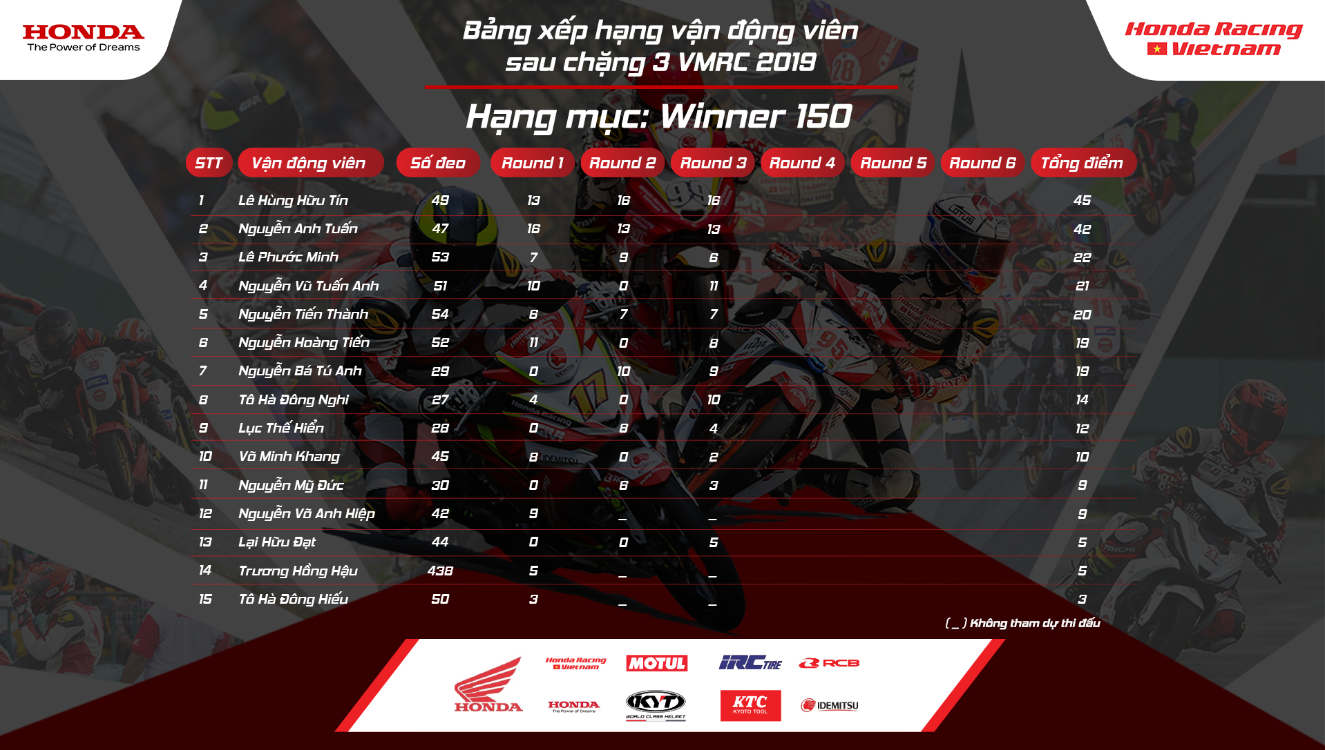bxh-winner-150-sau-3-chang.jpg