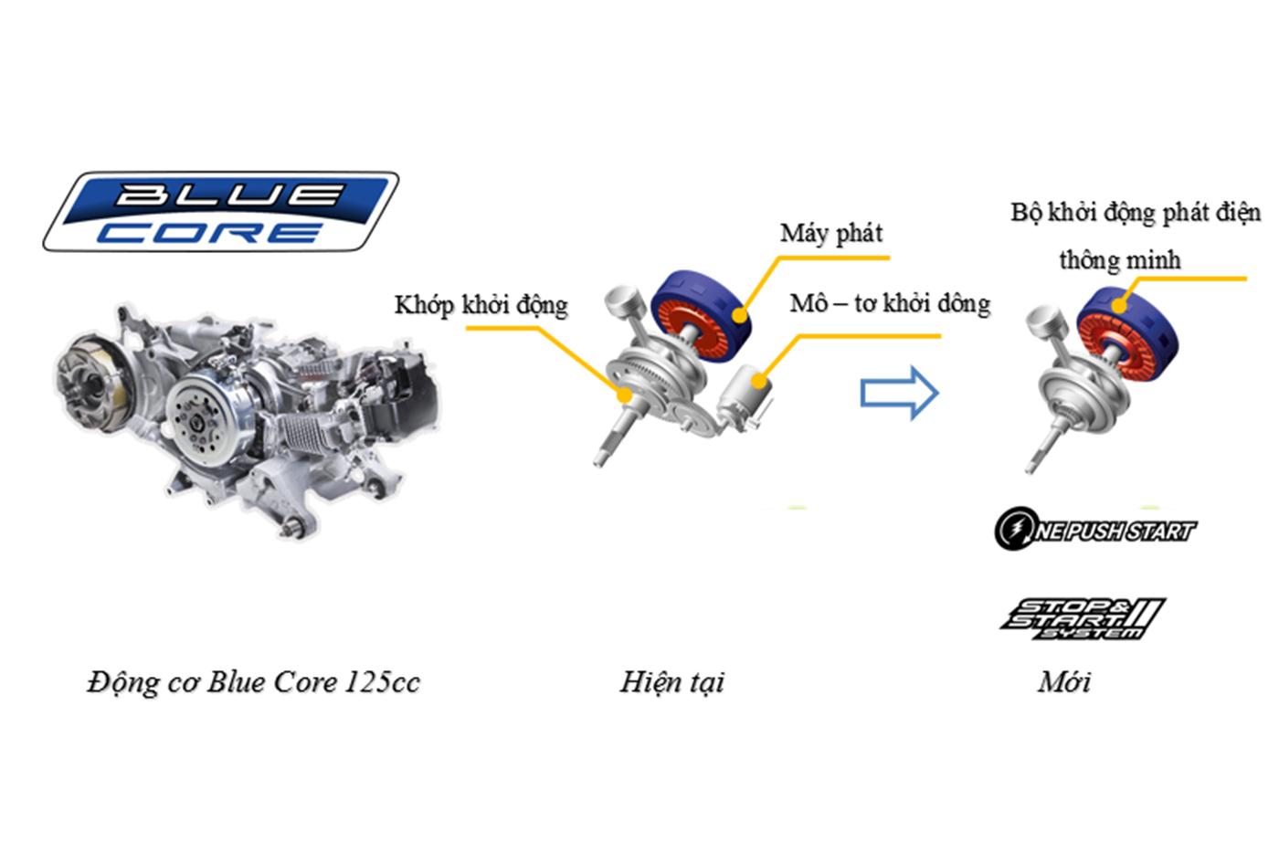 yamaha-motor-viet-nam-ky-niem-5-nam-dong-co-blue-core-va-hanh-trinh-asean-blue-core-touring-3.jpg