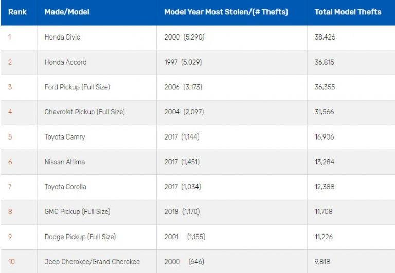 2018-most-stolen-list-2-768x532.jpg