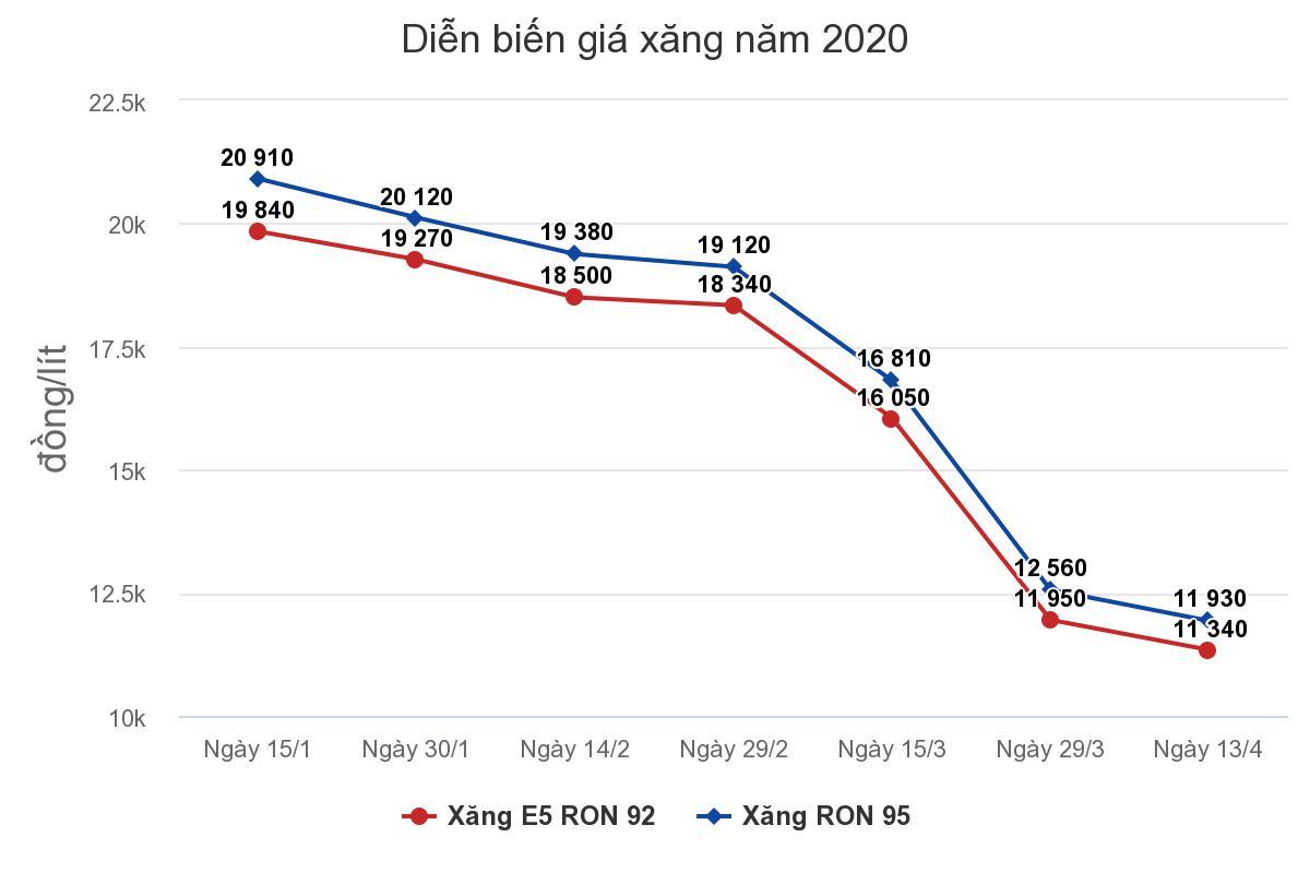 dien-bien-gia-xang-2020.jpeg