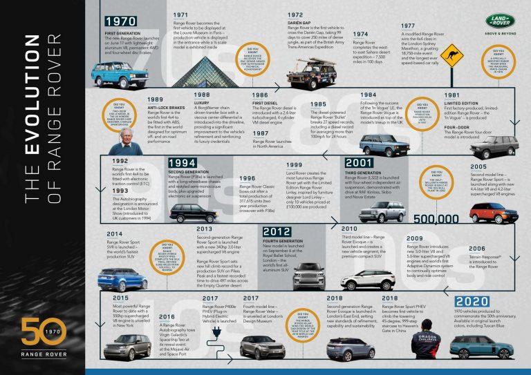evolution-of-range-rover-timeline-infographic-768x543.jpg