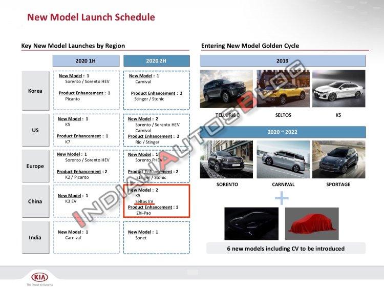 kia-seltos-ev-upcoming-models-product-pipeline-a6c8.jpg