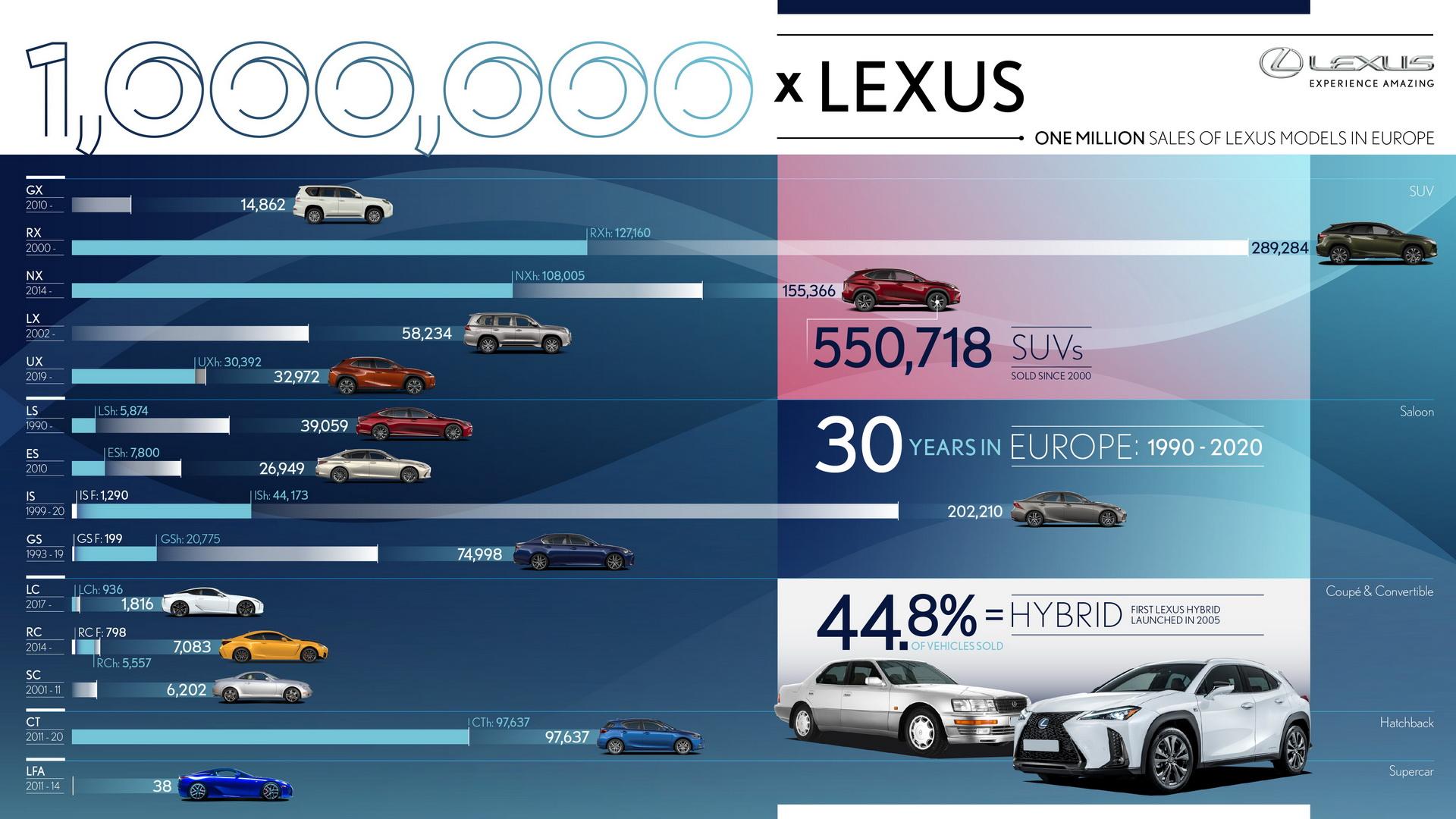 lexus-1-million-sales-europe-2020-1.jpg
