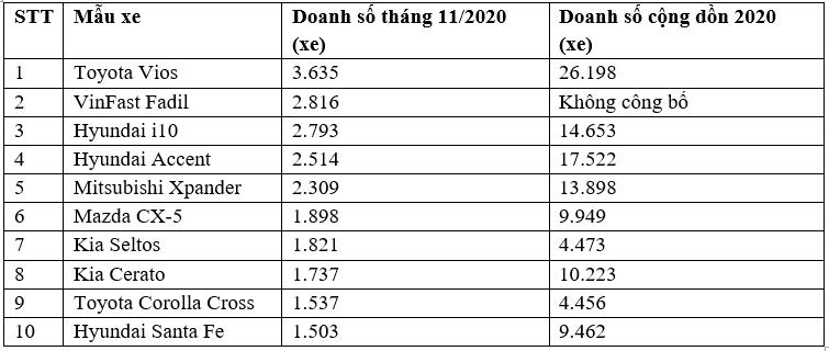 Top 10 xe bán chạy nhất tháng 11/2020: Không có mẫu xe nào dưới 1.500 xe