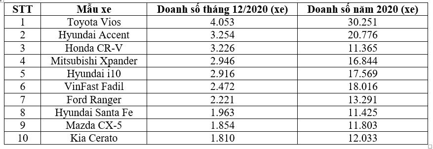 Top 10 xe bán chạy nhất tháng 12/2020 xe-ban-chay.png