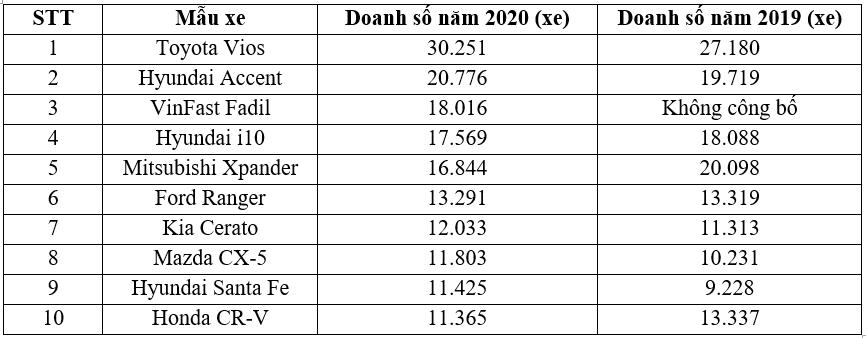 Top 10 xe bán chạy nhất Việt Nam năm 2020 top-xe-ban-chay.png