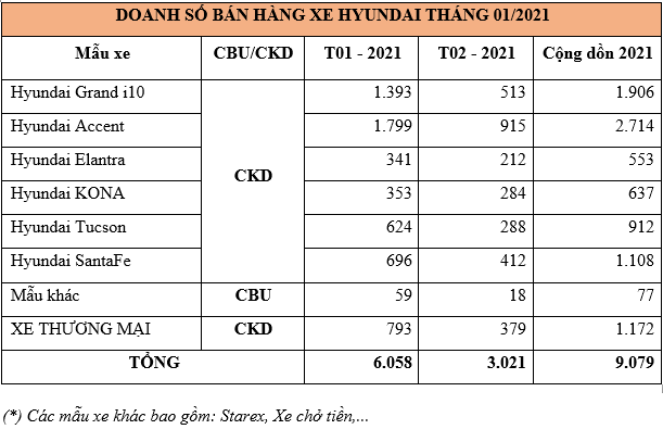 Doanh số xe Hyundai tháng 2/2021 giảm mạnh, đạt hơn 3.000 xe xe-hyundai.png