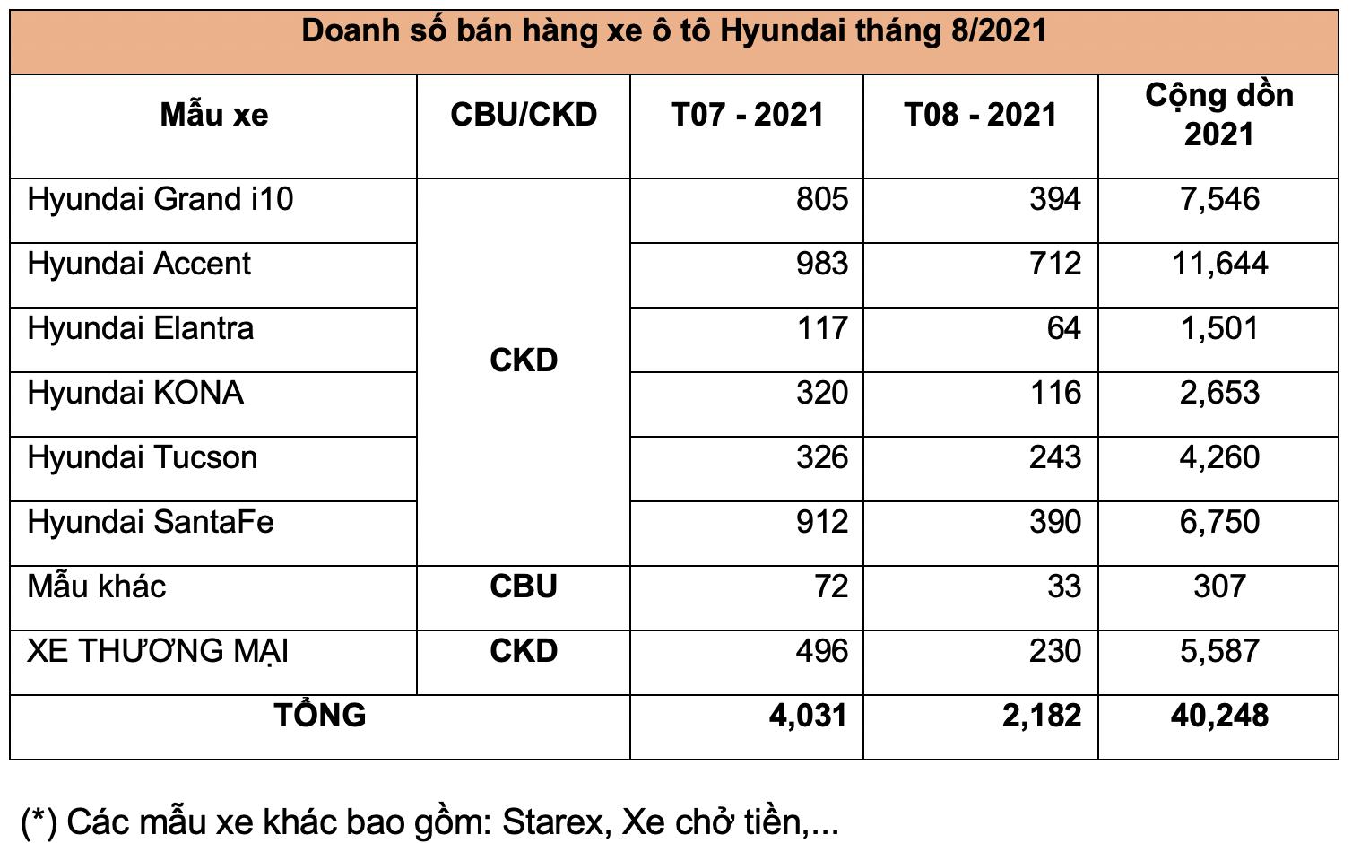 Tháng 8/2021: Doanh số xe Hyundai sụt giảm mạnh screen-shot-2021-09-10-at-23716-pm.png