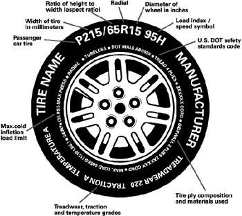 Dãy số 5.5-13/8PR ghi trên lốp nghĩa là gì?