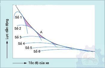 Nguyên lý hoạt động của hộp số sàn