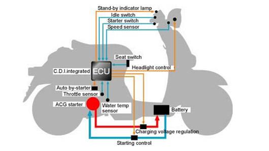 """Nguyên lý hoạt động của hệ thống """"Idling Stop"""" trên xe Honda SH"""